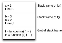 Stack frame of id()